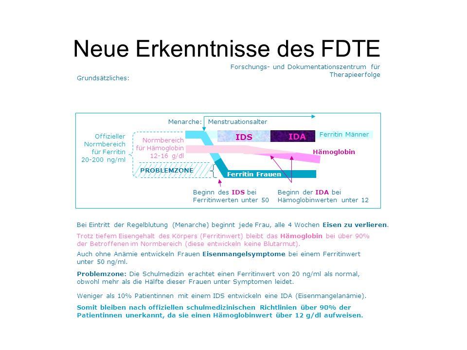 Neue Erkenntnisse des FDTE Menarche: IDS IDA Normbereich für Ferritin 20-200 ng/ml Menstruationsalter Normbereich für Hämoglobin 12-16 g/dl Ferritin Symptomatik (subjektiv) Bei Ferritinwerten unter 50 ng/ml leidet die Hälfte der Frauen im Menstruationsalter an Sympto- men, die nicht im Blut bestimmt werden können: 50 ng/ml 12 g/dl Anämie (objektiv) Zusätzliche Symptome: Dyspnoe Blassheit Cyanose Bei Hämoglobin- werten unter 12 g/dl leiden die meisten Patien- tinnen zusätzlich an den unten genannten: Hämoglobin Unterscheidung: Definition des IDS aufgrund subjektiver Befindlichkeit bei tiefem Ferritin.