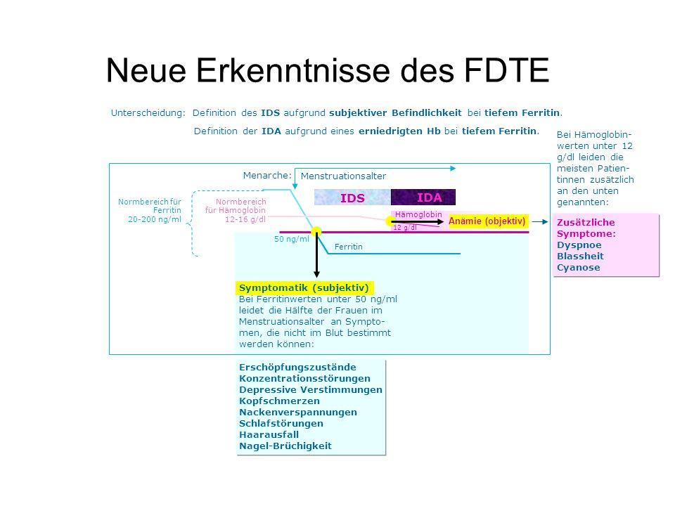 Neue Erkenntnisse des FDTE Menarche: IDS IDA Normbereich für Ferritin 20-200 ng/ml Menstruationsalter Normbereich für Hämoglobin 12-16 g/dl Ferritin S