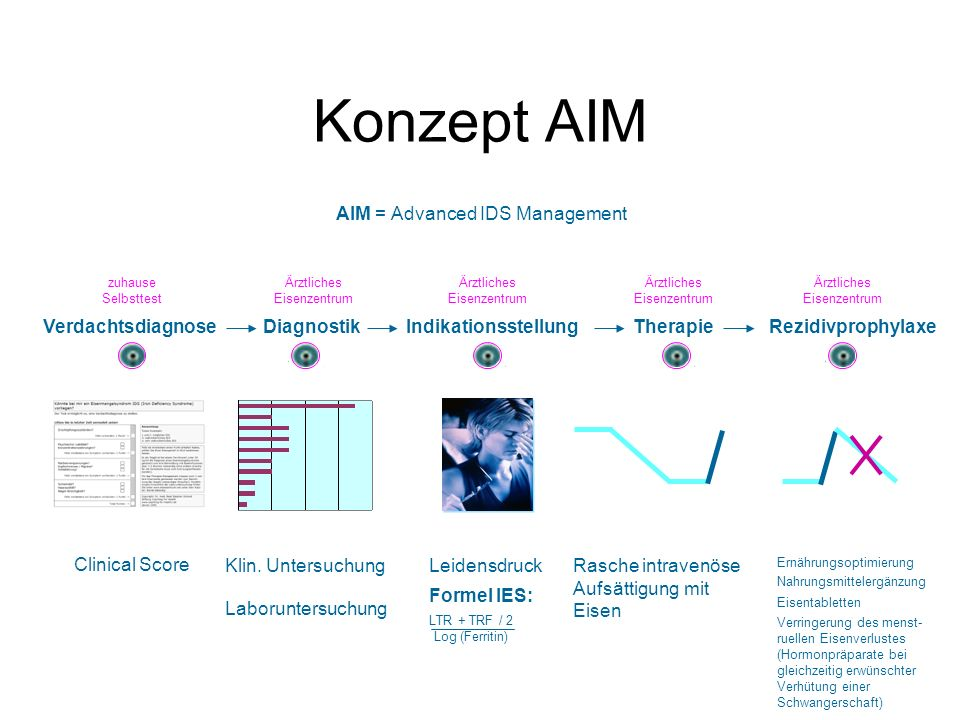 Konzept AIM AIM = Advanced IDS Management DiagnostikIndikationsstellungTherapieRezidivprophylaxe Laboruntersuchung Verdachtsdiagnose Clinical Score Le