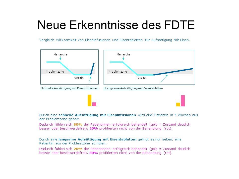 Neue Erkenntnisse des FDTE Durch eine schnelle Aufsättigung mit Eiseninfusionen wird eine Patientin in 4 Wochen aus der Problemzone geholt. Durch eine