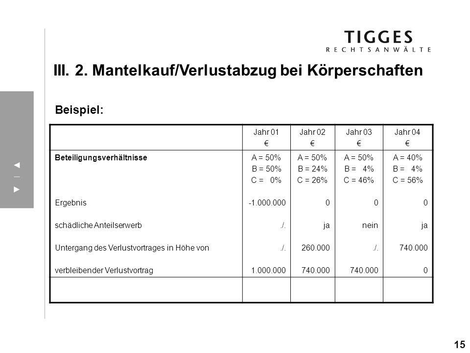 III. 2. Mantelkauf/Verlustabzug bei Körperschaften Beispiel: 15 Jahr 01 Jahr 02 Jahr 03 Jahr 04 Beteiligungsverhältnisse Ergebnis schädliche Anteilser