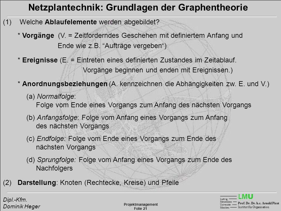LMULMU Ludwig Maximilians Universität München Prof. Dr. Dr. h.c. Arnold Picot Institut für Organisation Projektmanagement Folie 21 Dipl.-Kfm. Dominik