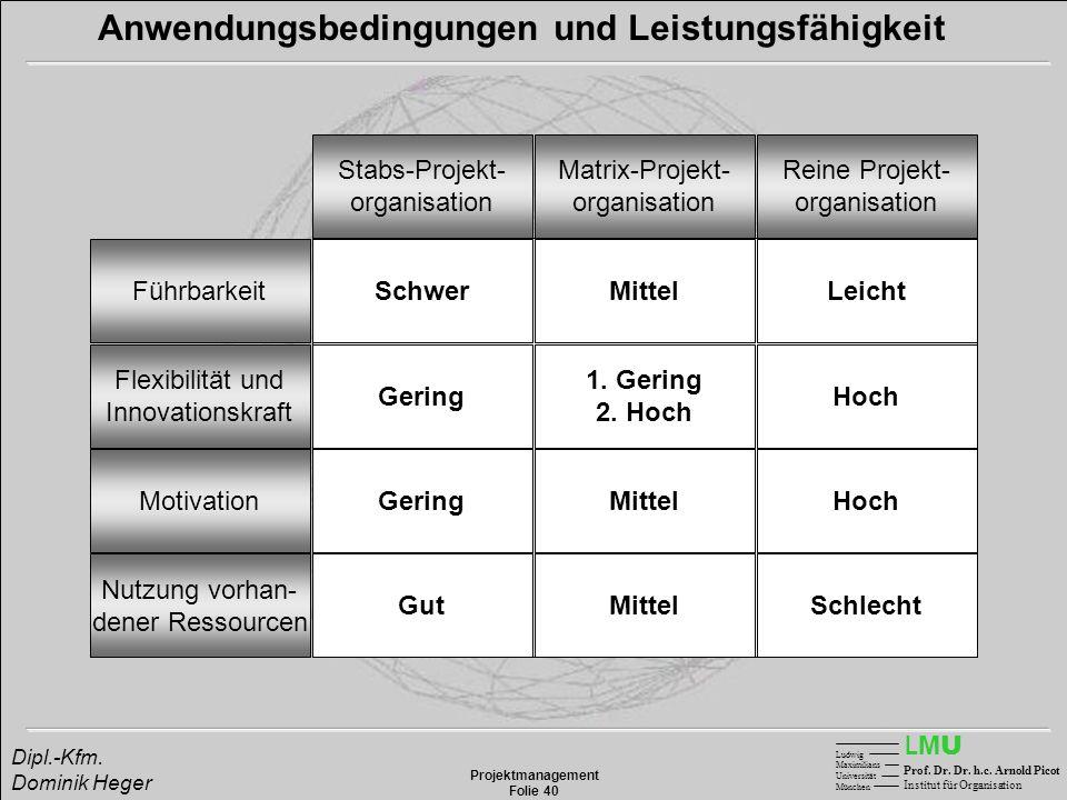 LMULMU Ludwig Maximilians Universität München Prof. Dr. Dr. h.c. Arnold Picot Institut für Organisation Projektmanagement Folie 40 Dipl.-Kfm. Dominik