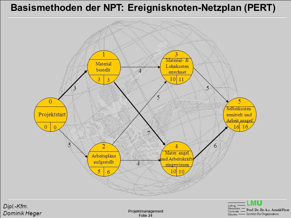 LMULMU Ludwig Maximilians Universität München Prof. Dr. Dr. h.c. Arnold Picot Institut für Organisation Projektmanagement Folie 24 Dipl.-Kfm. Dominik