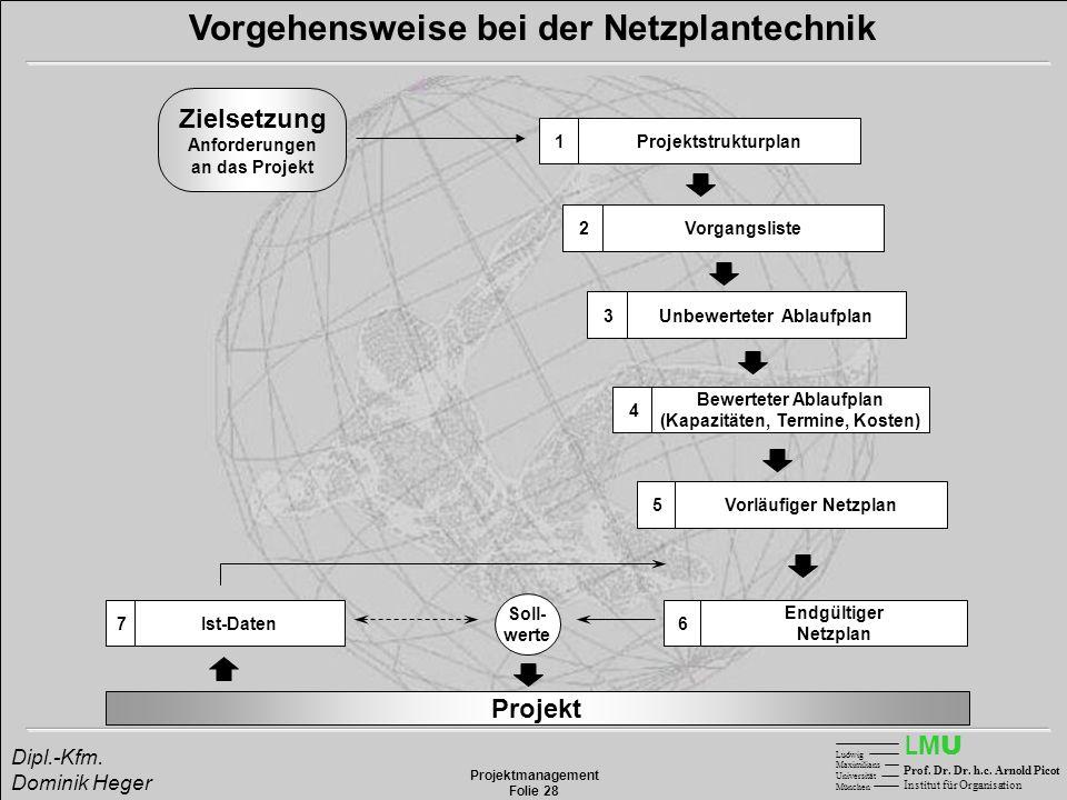 LMULMU Ludwig Maximilians Universität München Prof. Dr. Dr. h.c. Arnold Picot Institut für Organisation Projektmanagement Folie 28 Dipl.-Kfm. Dominik