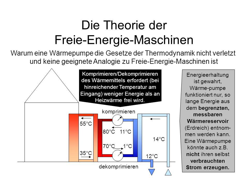 Die Theorie der Freie-Energie-Maschinen Warum eine Wärmepumpe die Gesetze der Thermodynamik nicht verletzt und keine geeignete Analogie zu Freie-Energ