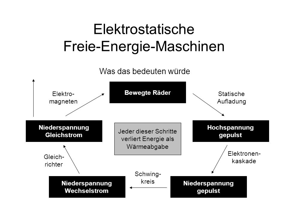Elektrostatische Freie-Energie-Maschinen Was das bedeuten würde Bewegte Räder Hochspannung gepulst Statische Aufladung Niederspannung gepulst Elektron