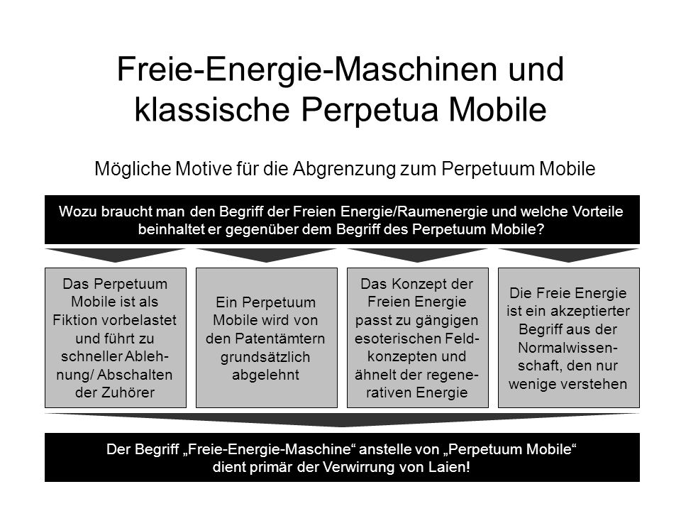 Freie-Energie-Maschinen und klassische Perpetua Mobile Mögliche Motive für die Abgrenzung zum Perpetuum Mobile Wozu braucht man den Begriff der Freien