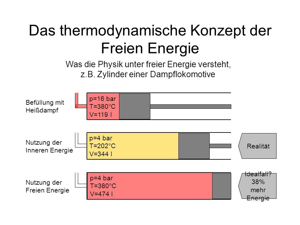 Das thermodynamische Konzept der Freien Energie Warum Dampflokomotiven nicht die Freie Energie nutzen Befüllung mit Heißdampf Nutzung der Freien Energie p=16 bar T=380°C V=119 l p=4 bar T=380°C V=474 l Mehr Energie- ausbeute, aber auch mehr Energie- aufwand Nutzung der freien Energie unrealistisch: Zylinder müsste nachgeheizt werden(zusätzlicher Energieaufwand) Ausdehnung müsste sehr langsam erfolgen(mehrere Minuten statt 1 Sekunde)