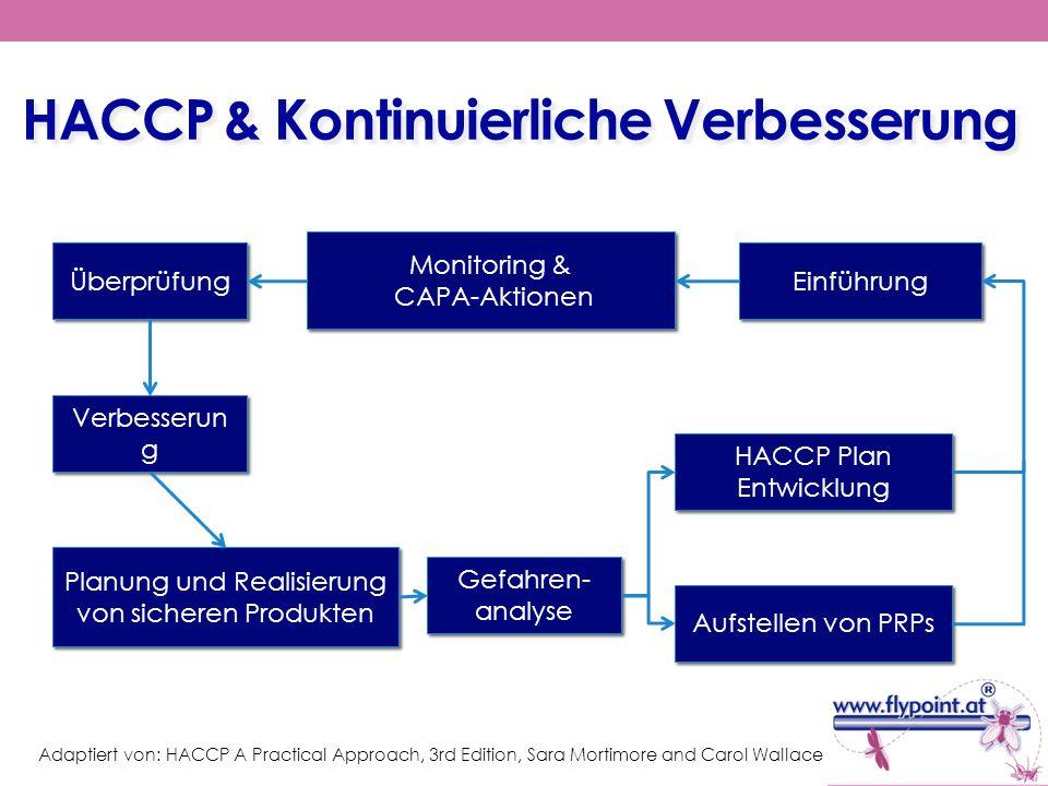 HACCP & Kontinuierliche Verbesserung Überprüfung Monitoring & CAPA-Aktionen Monitoring & CAPA-Aktionen Einführung Verbesserun g Planung und Realisieru