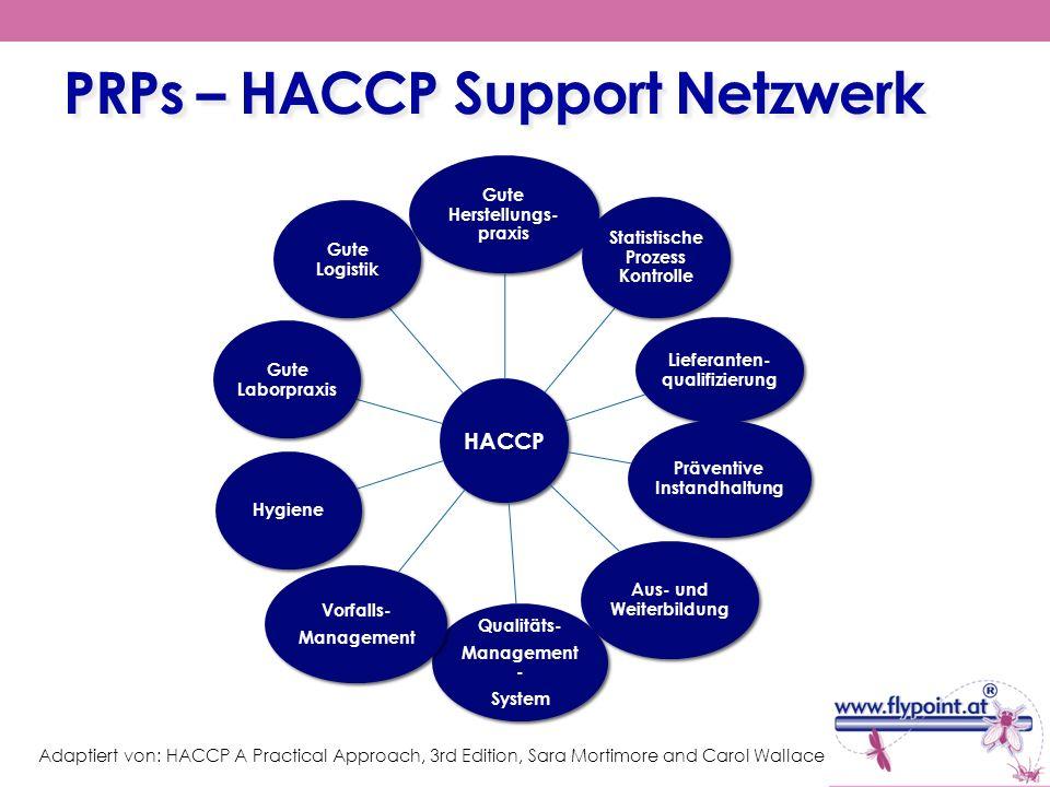 PRPs – HACCP Support Netzwerk Adaptiert von: HACCP A Practical Approach, 3rd Edition, Sara Mortimore and Carol Wallace HACCP Gute Herstellungs- praxis