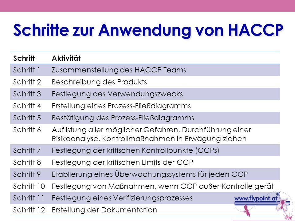 Schritte zur Anwendung von HACCP SchrittAktivität Schritt 1Zusammenstellung des HACCP Teams Schritt 2Beschreibung des Produkts Schritt 3Festlegung des