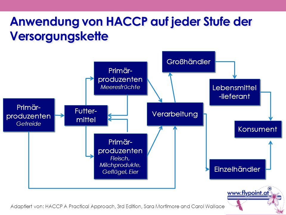 Anwendung von HACCP auf jeder Stufe der Versorgungskette Primär- produzenten Getreide Primär- produzenten Getreide Futter- mittel Primär- produzenten