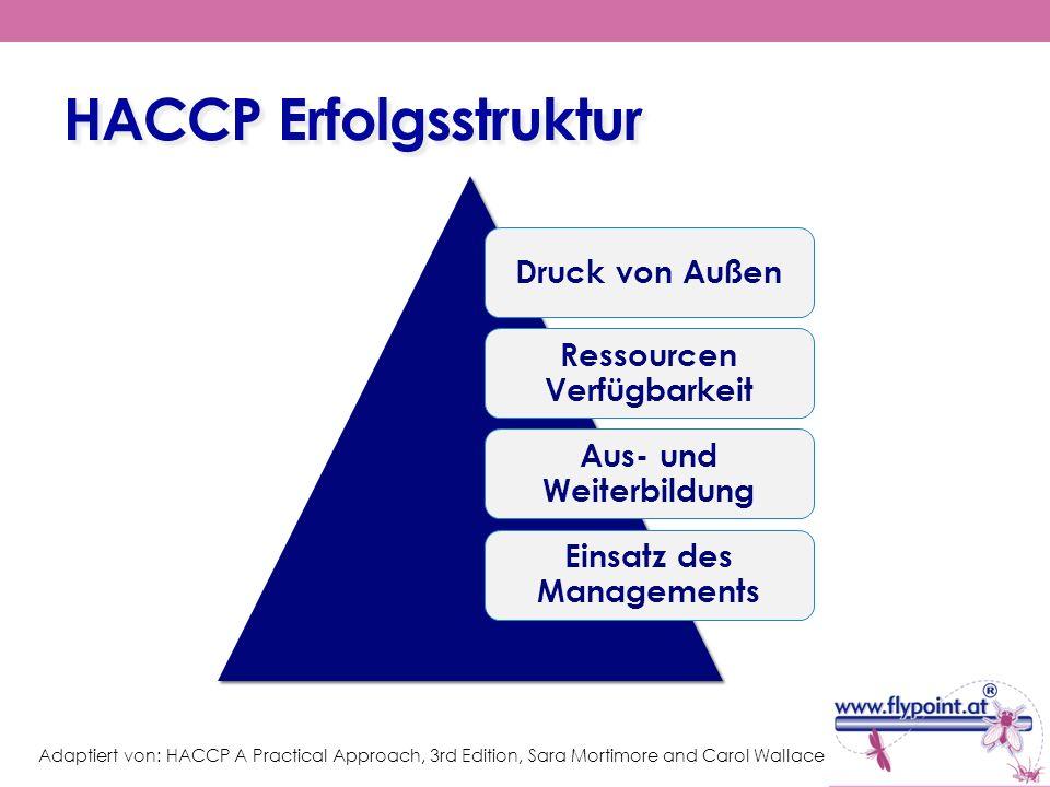 Entwicklungsstufen eines HACCP Konzepts Planung & Vorbereitung Aufstellung von HACCP Studien & eines HACCP Plans Implementierung des HACCP Plans Aufrechterhaltung des HACCP Systems