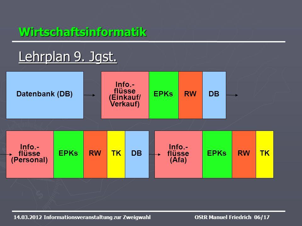 Wirtschaftsinformatik 14.03.2012 Informationsveranstaltung zur ZweigwahlOStR Manuel Friedrich 06/17 Lehrplan 9. Jgst. Datenbank (DB)EPKs TK Info.- flü
