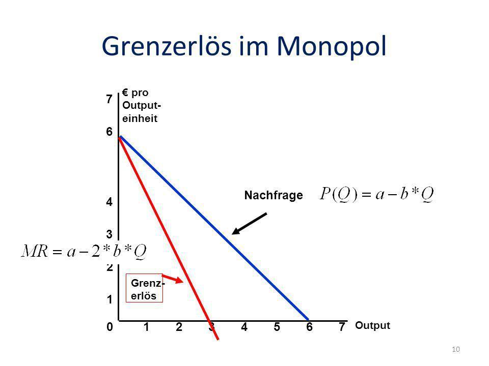 Grenzerlös im Monopol Output 0 1 2 3 pro Output- einheit 1234567 4 6 7 Nachfrage Grenz- erlös 10