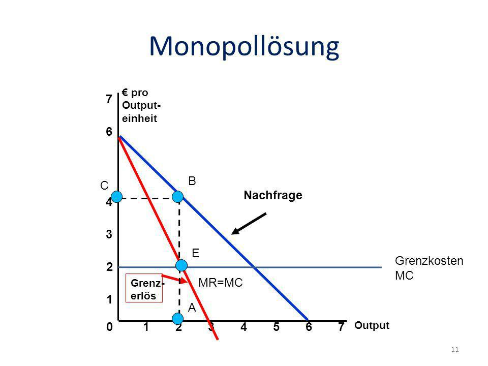 Monopollösung Output 0 1 2 3 pro Output- einheit 1234567 4 6 7 Nachfrage Grenz- erlös A B C E MR=MC Grenzkosten MC 11