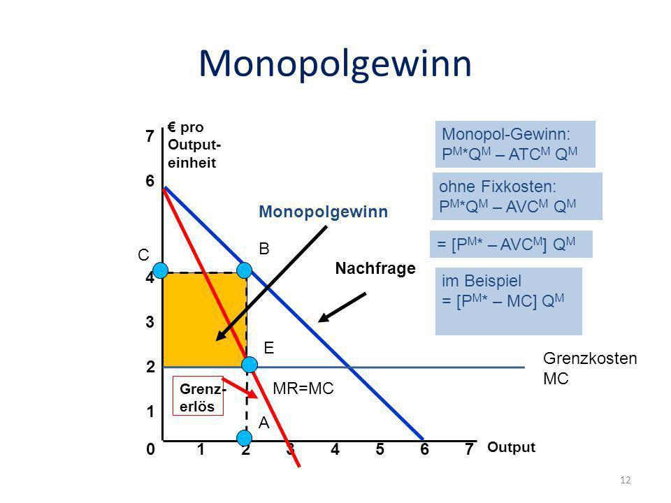Monopolgewinn Output 0 1 2 3 pro Output- einheit 1234567 4 6 7 Nachfrage Grenz- erlös A B C E MR=MC Grenzkosten MC Monopol-Gewinn: P M *Q M – ATC M Q