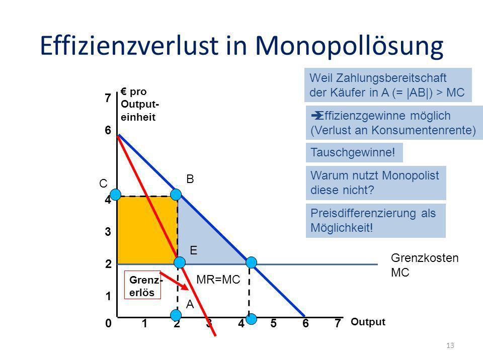 Effizienzverlust in Monopollösung Output 0 1 2 3 pro Output- einheit 1234567 4 6 7 Grenz- erlös A B C E MR=MC Grenzkosten MC Weil Zahlungsbereitschaft