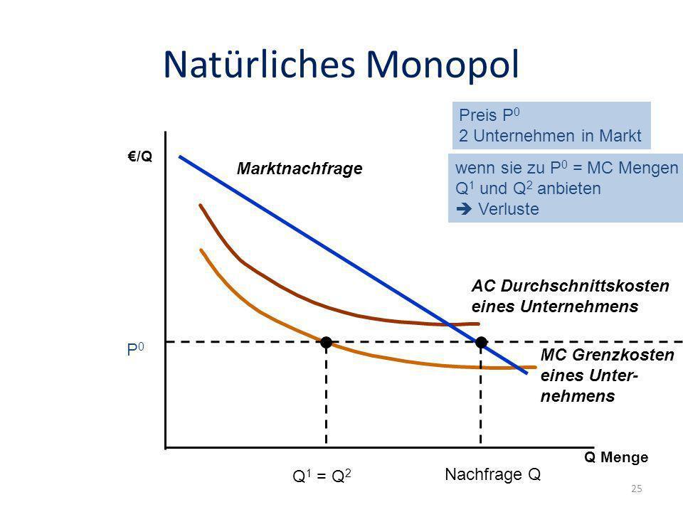 Natürliches Monopol MC Grenzkosten eines Unter- nehmens AC Durchschnittskosten eines Unternehmens Q 1 = Q 2 Marktnachfrage /Q Q Menge Preis P 0 2 Unte
