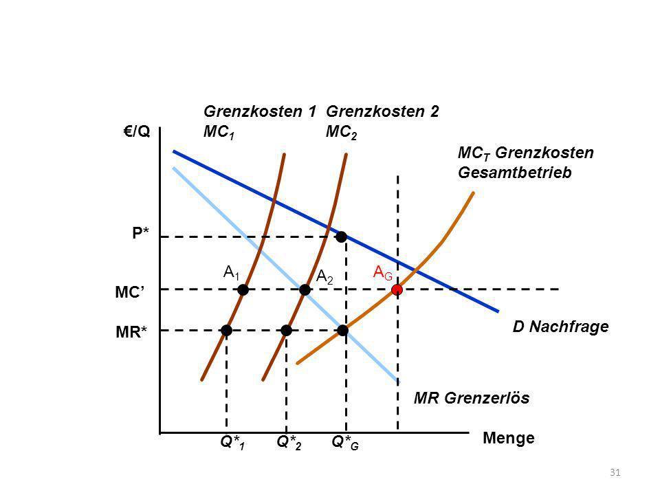 Menge /Q D Nachfrage MR Grenzerlös Grenzkosten 1 MC 1 Grenzkosten 2 MC 2 MC T Grenzkosten Gesamtbetrieb MR* Q* 1 Q* 2 Q* G P* MC A1A1 A2A2 AGAG 31