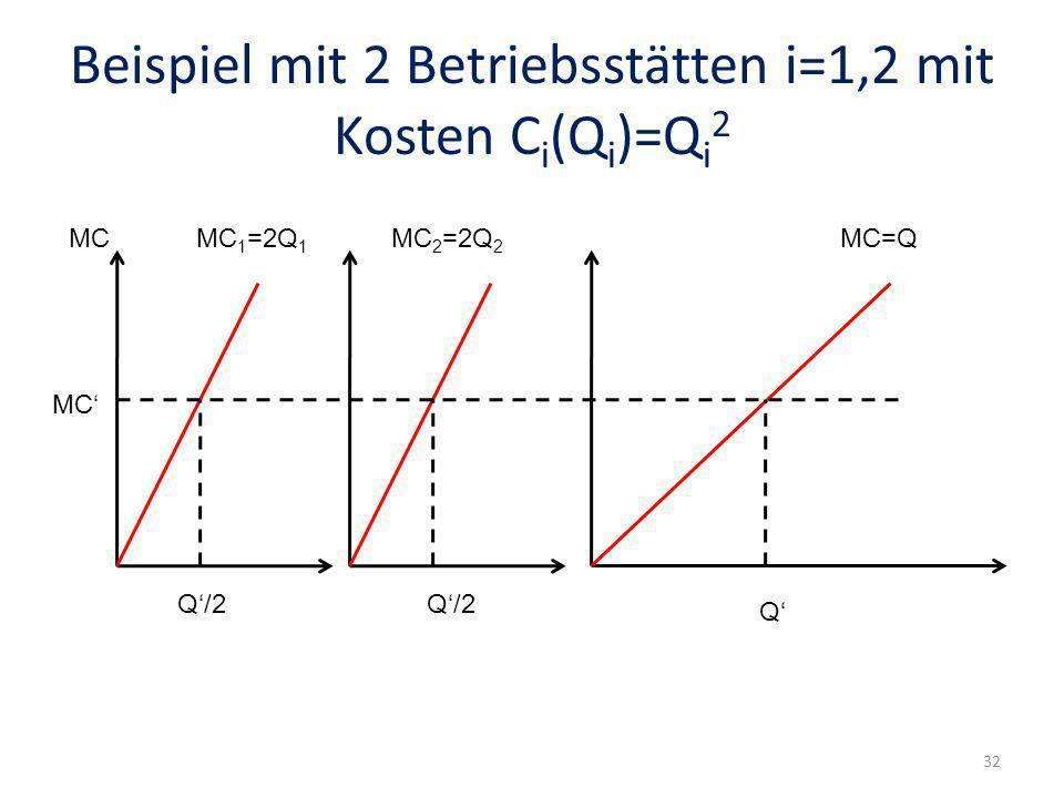Beispiel mit 2 Betriebsstätten i=1,2 mit Kosten C i (Q i )=Q i 2 MCMC 1 =2Q 1 MC 2 =2Q 2 MC=Q Q Q/2 MC 32