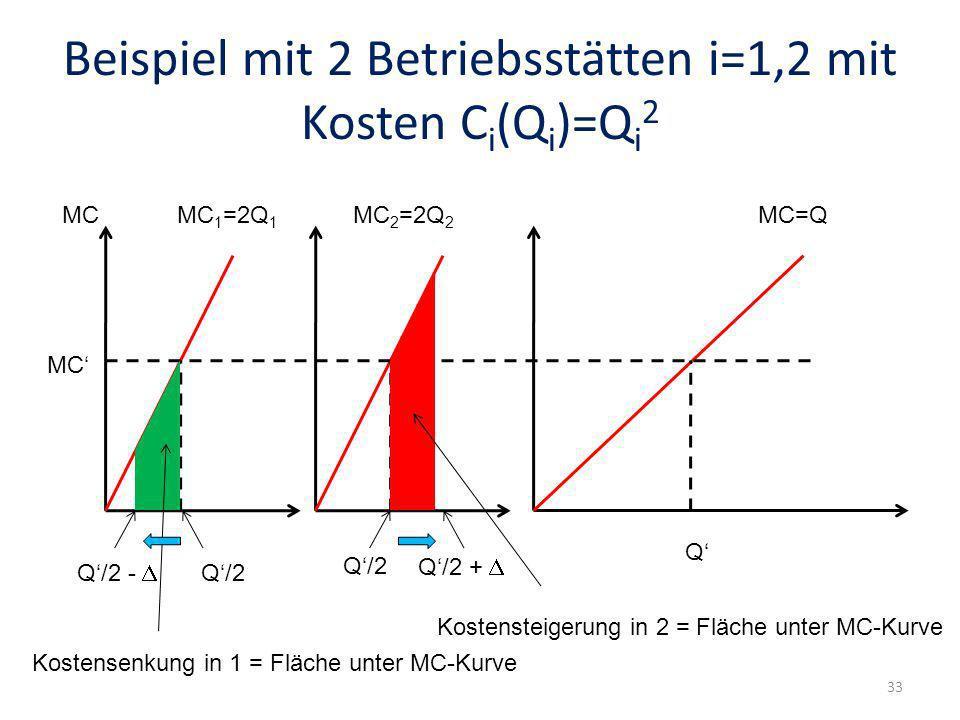 Beispiel mit 2 Betriebsstätten i=1,2 mit Kosten C i (Q i )=Q i 2 MCMC 1 =2Q 1 MC 2 =2Q 2 MC=Q Q Q/2 + Q/2 - MC Q/2 Kostensteigerung in 2 = Fläche unte