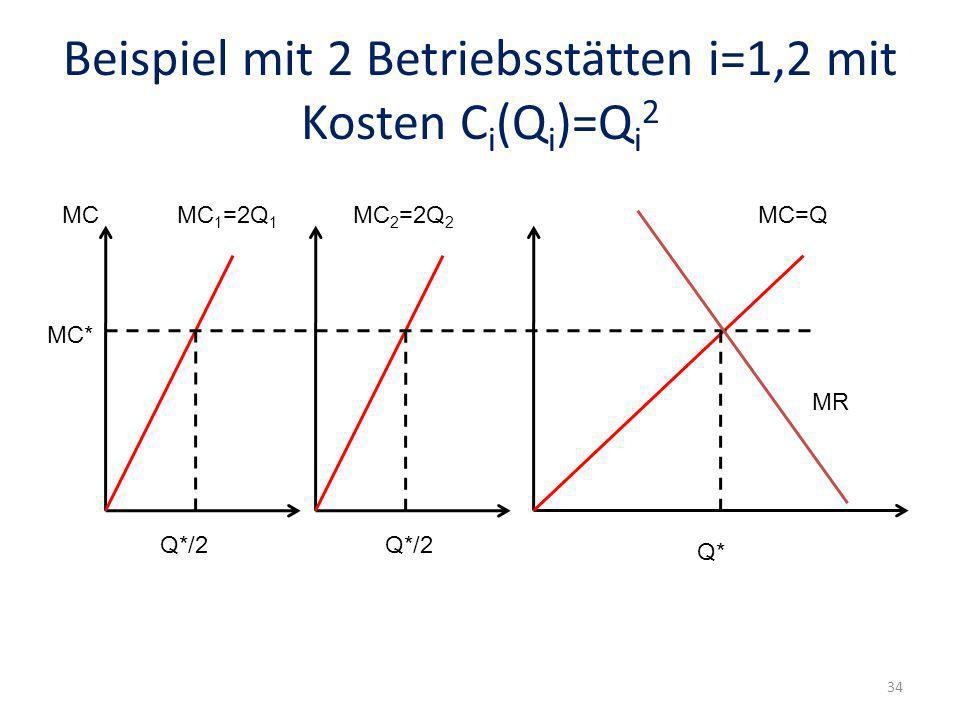 Beispiel mit 2 Betriebsstätten i=1,2 mit Kosten C i (Q i )=Q i 2 MCMC 1 =2Q 1 MC 2 =2Q 2 MC=Q Q* Q*/2 MC* MR 34