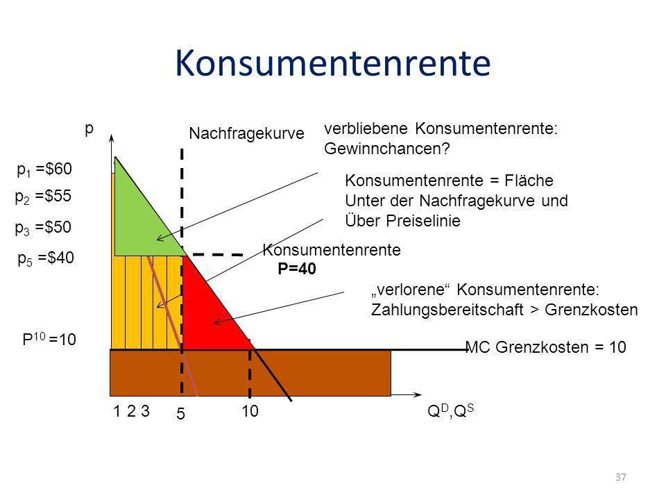 Konsumentenrente p Q D,Q S 10 p 1 =$60 p 2 =$55 12 p 3 =$50 3 P 10 =10 Konsumentenrente Konsumentenrente = Fläche Unter der Nachfragekurve und Über Pr