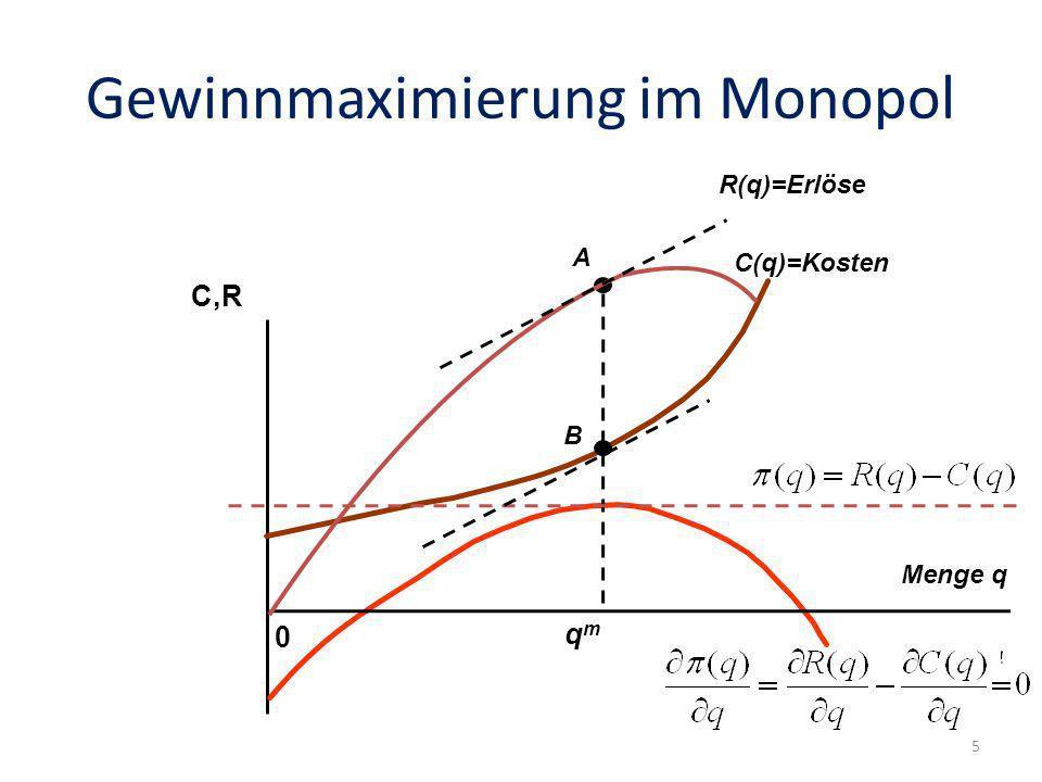 Gewinnmaximierung im Monopol 0 C,R R(q)=Erlöse C(q)=Kosten qmqm A B Menge q 5