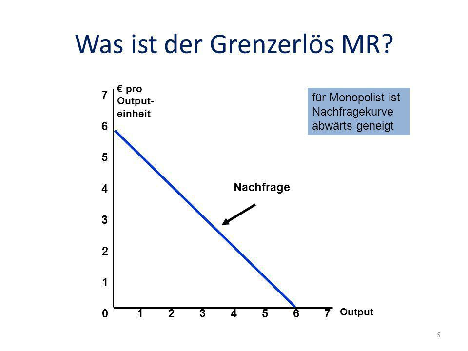Was ist der Grenzerlös MR? Output 0 1 2 3 pro Output- einheit 1234567 4 5 6 7 Nachfrage für Monopolist ist Nachfragekurve abwärts geneigt 6