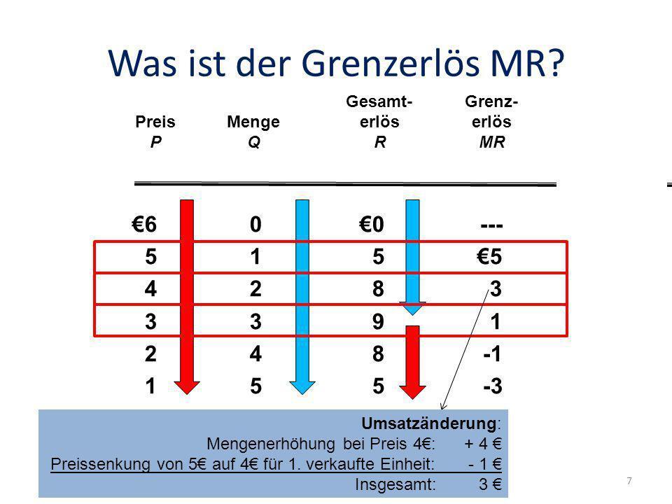 Grenzerlös im Monopol (Beispiel) Output 0 1 2 3 pro Output- einheit 1234567 4 5 6 7 Durchschnittserlös (Nachfrage) Grenz- erlös Grenzerlöswerte für Preissenkung um einen ganzen Euro AUF den jeweiligen Preis (vorangegangenes Beispiel) 8