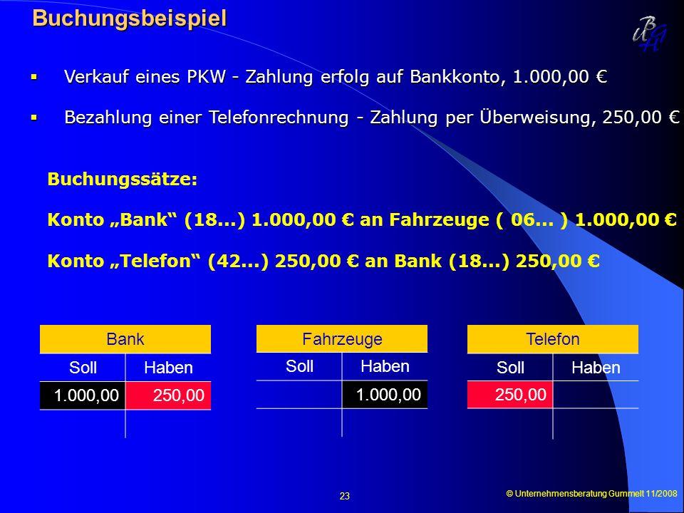 © Unternehmensberatung Gummelt 11/2008 23 Buchungsbeispiel Buchungsbeispiel Verkauf eines PKW - Zahlung erfolg auf Bankkonto, 1.000,00 Verkauf eines P