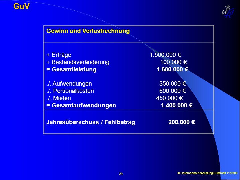 © Unternehmensberatung Gummelt 11/2008 29 GuV Gewinn und Verlustrechnung + Erträge 1.500.000 + Bestandsveränderung 100.000 = Gesamtleistung 1.600.000.