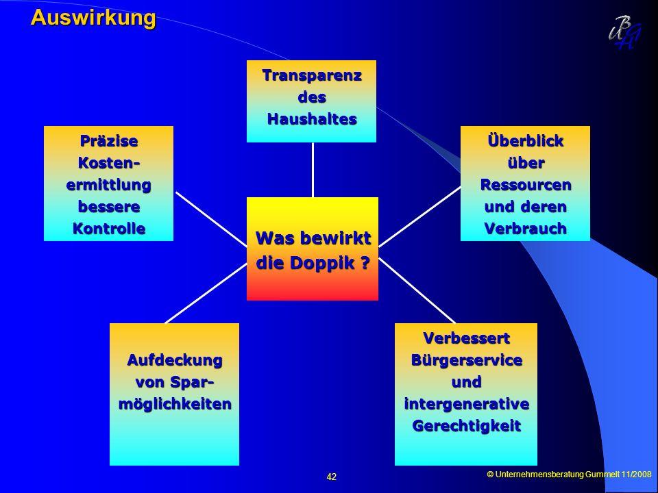 © Unternehmensberatung Gummelt 11/2008 42 Auswirkung Auswirkung Was bewirkt die Doppik ? Transparenz des Haushaltes Präzise Kosten- ermittlung bessere
