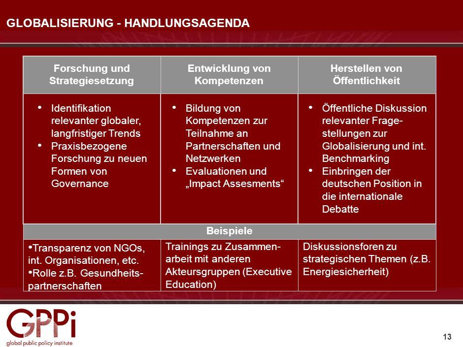 12 Globalisierung: Triebkräfte und Herausforderungen Die zentralen Spieler: NGOs Politische Alternativen und Entwicklungsszenarien Handlungsagenda und