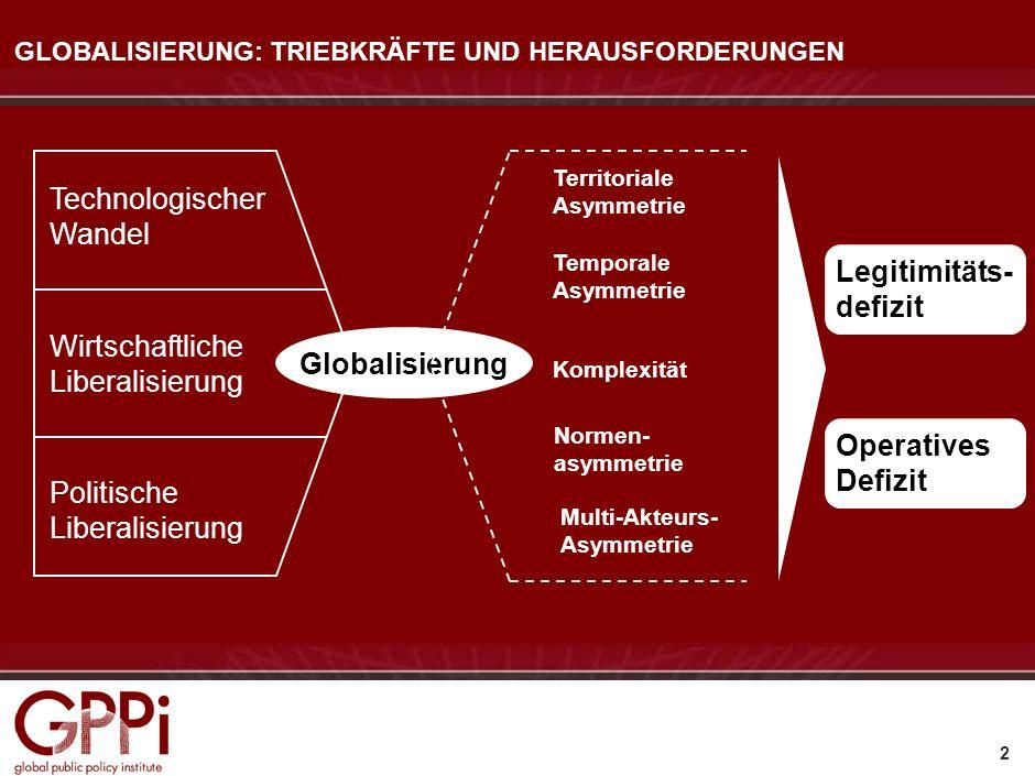 1 Globalisierung: Triebkräfte und Herausforderungen Die zentralen Spieler: Staaten, internationale Organisationen, Wirtschaft, Zivilgesellschaft Polit