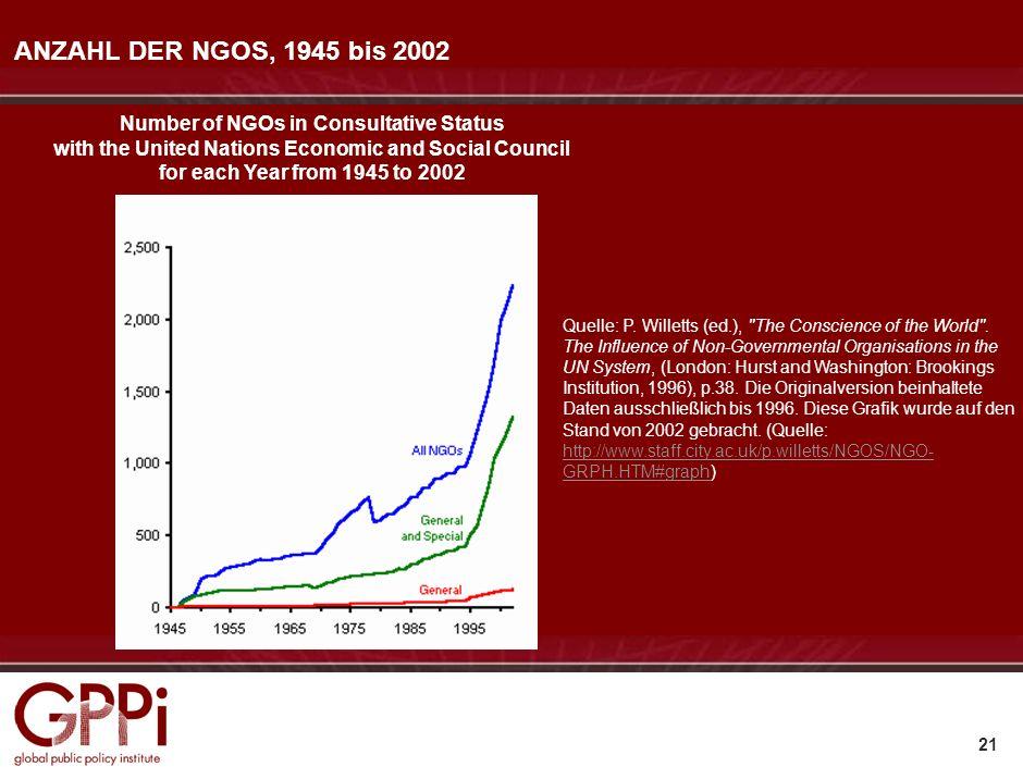 20 Globalisierung: Triebkräfte und Herausforderungen Die zentralen Spieler: NGOs Politische Alternativen und Entwicklungsszenarien Implikationen für d