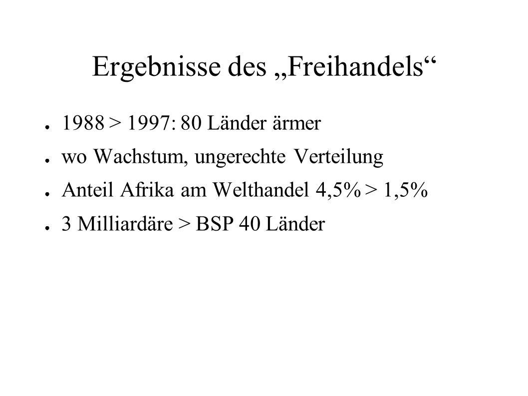 Ergebnisse des Freihandels 1988 > 1997: 80 Länder ärmer wo Wachstum, ungerechte Verteilung Anteil Afrika am Welthandel 4,5% > 1,5% 3 Milliardäre > BSP