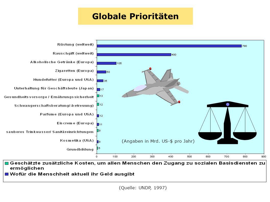 Globale Prioritäten (Angaben in Mrd. US-$ pro Jahr) (Quelle: UNDP, 1997)