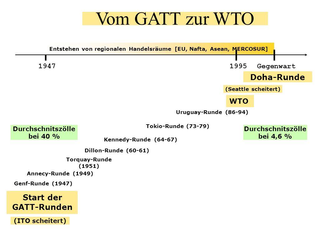 Vom GATT zur WTO Start der GATT-Runden WTO Doha-Runde Gegenwart1947 Entstehen von regionalen Handelsräume [EU, Nafta, Asean, MERCOSUR] 1995 Durchschni