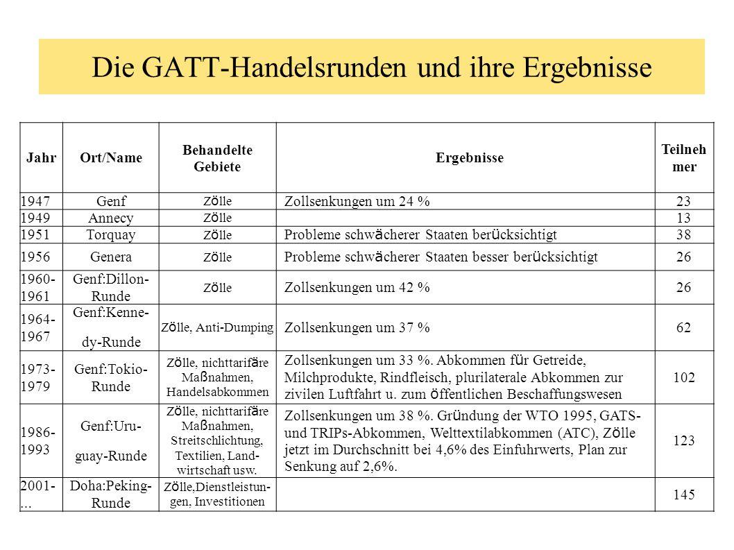 Die GATT-Handelsrunden und ihre Ergebnisse JahrOrt/Name Behandelte Gebiete Ergebnisse Teilneh mer 1947Genf Z ö lle Zollsenkungen um 24 %23 1949Annecy
