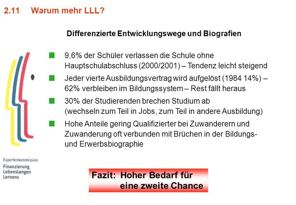 2.11 Warum mehr LLL? 9,6% der Schüler verlassen die Schule ohne Hauptschulabschluss (2000/2001) – Tendenz leicht steigend Jeder vierte Ausbildungsvert
