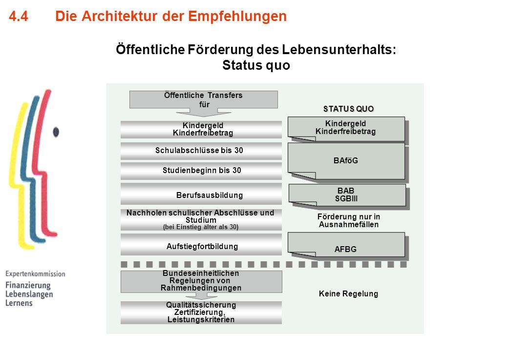 Öffentliche Förderung des Lebensunterhalts: Status quo 4.4 Die Architektur der Empfehlungen STATUS QUO BAB SGBIII BAB SGBIII AFBG Schulabschlüsse bis