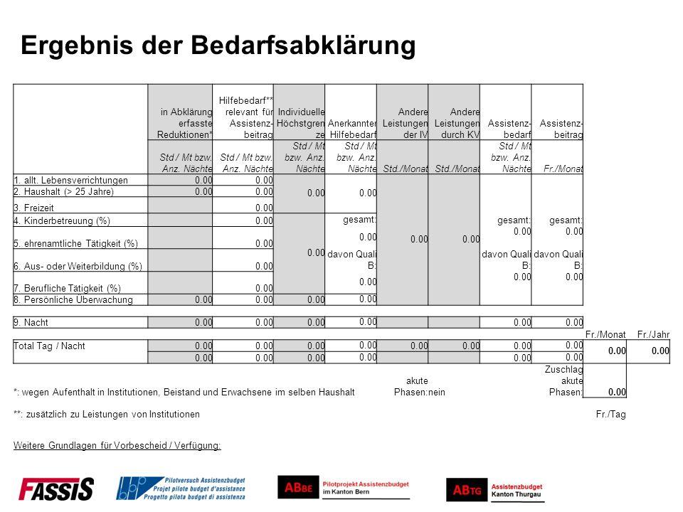 Ergebnis der Bedarfsabklärung in Abklärung erfasste Reduktionen* Hilfebedarf** relevant für Assistenz- beitrag Individuelle Höchstgren ze Anerkannter