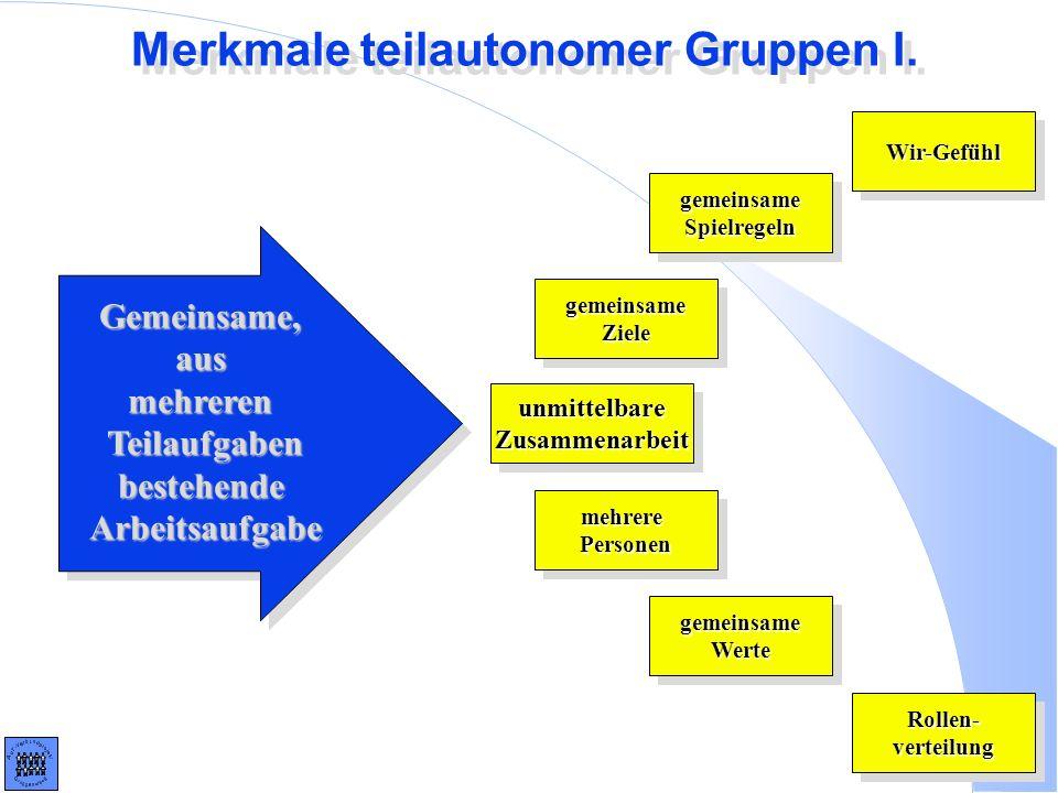 Merkmale teilautonomer Gruppen I. Wir-GefühlWir-Gefühl Rollen-verteilungRollen-verteilung unmittelbareZusammenarbeitunmittelbareZusammenarbeit gemeins