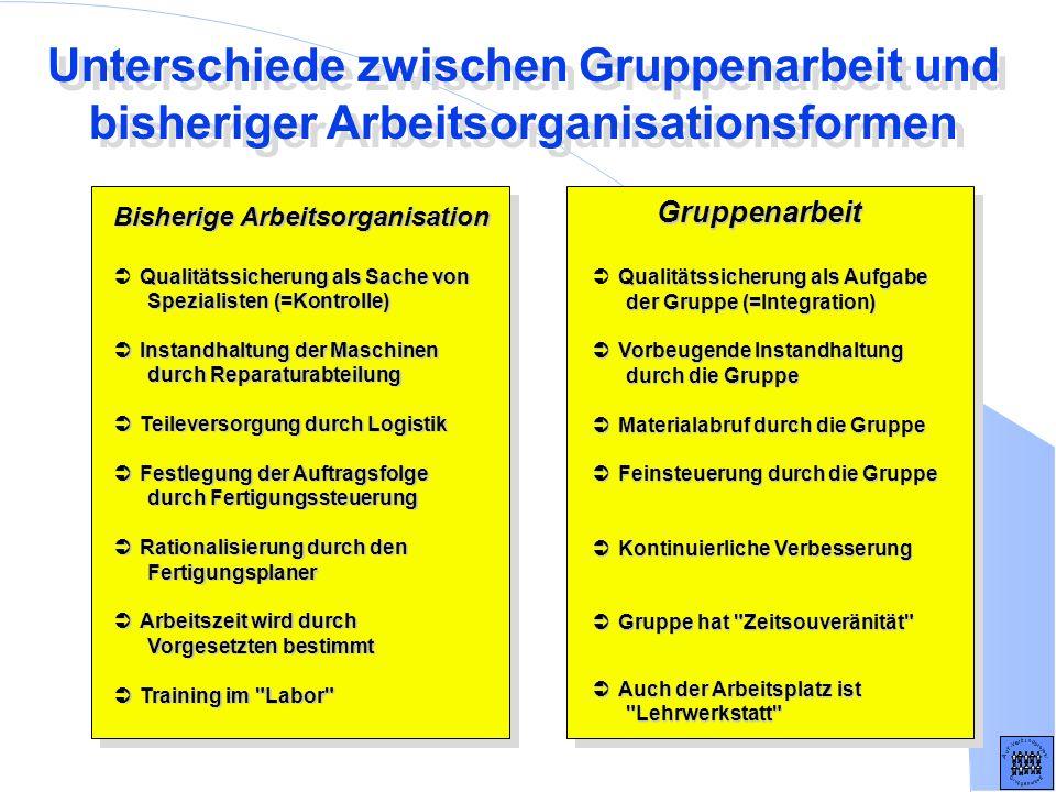 Unterschiede zwischen Gruppenarbeit und bisheriger Arbeitsorganisationsformen Bisherige Arbeitsorganisation Qualitätssicherung als Sache von Spezialis