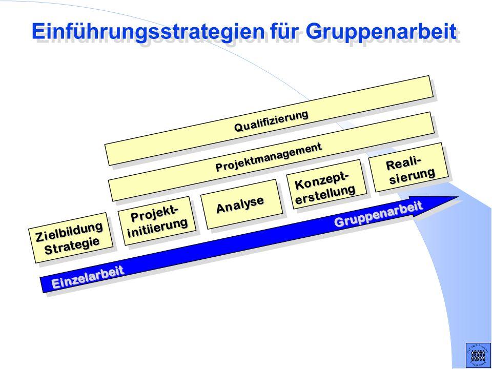 Einführungsstrategien für Gruppenarbeit Einzelarbeit Gruppenarbeit ZielbildungStrategie Projekt-initiierung Analyse Konzept-erstellung Reali-sierung P