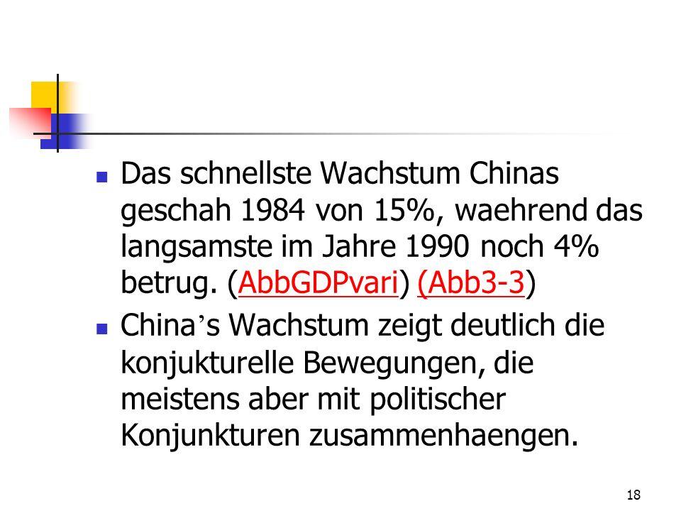 18 Das schnellste Wachstum Chinas geschah 1984 von 15%, waehrend das langsamste im Jahre 1990 noch 4% betrug. (AbbGDPvari) (Abb3-3)AbbGDPvari(Abb3-3 C
