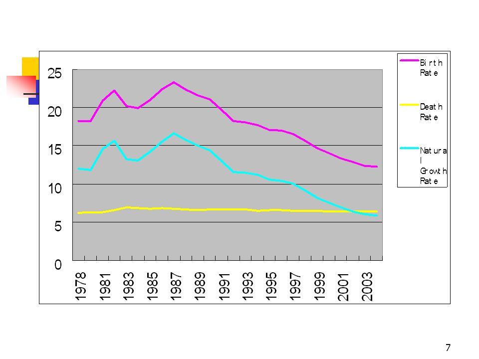 18 Das schnellste Wachstum Chinas geschah 1984 von 15%, waehrend das langsamste im Jahre 1990 noch 4% betrug.